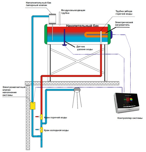 Термосифонная система охлаждения своими руками