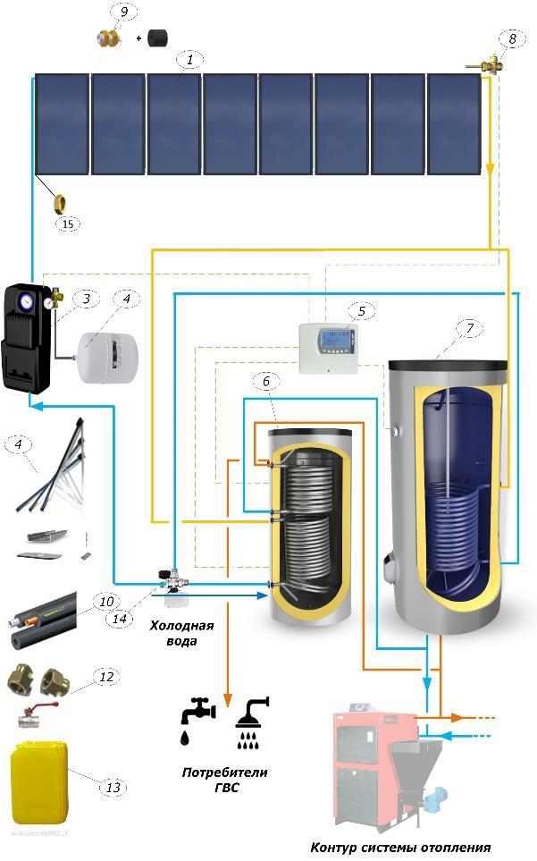 Солнечные коллекторы Солнечные панели Тепловые насосы